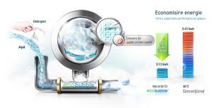 Ce este tehnologia Eco Bubble?